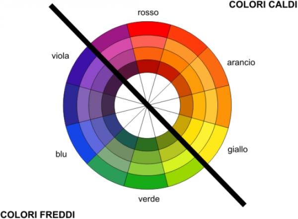 Psicologia del colore | Il colore nell'arredamento